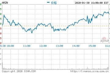 亚马逊第四季度净利润同比增8%盘后股价涨超10%