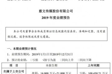 慈文传媒估计2019年盈余1.6亿元至2.1亿元同比扭亏