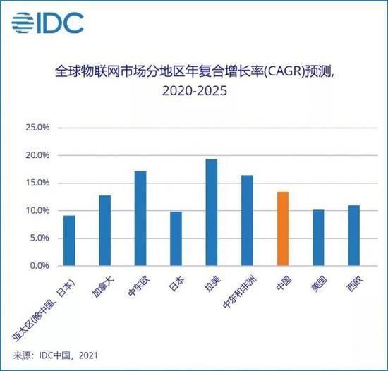 IDC2020年全球物联网支出达到6904.7亿美元中国市场占比23.6%